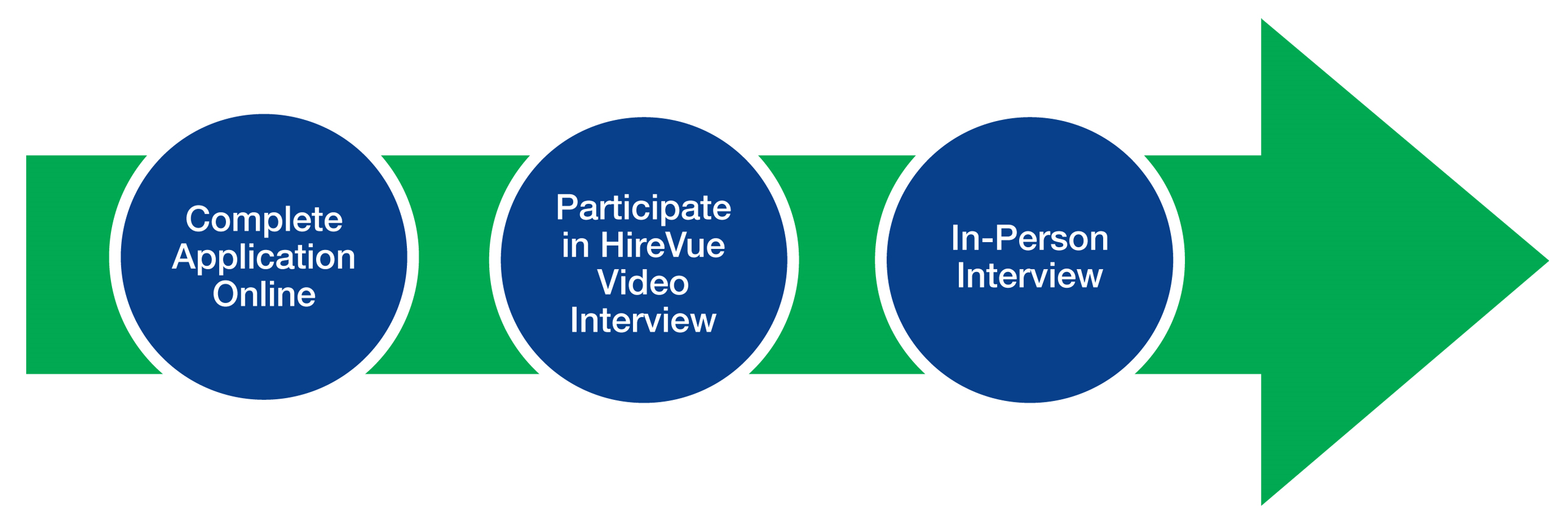 Complete Application Online. Participate in HireVue Video Interview, In-Person Interview